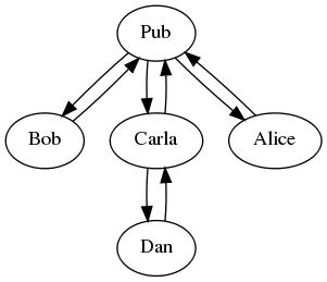 Gossip graph