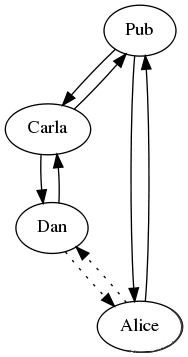 Gossip graph 2