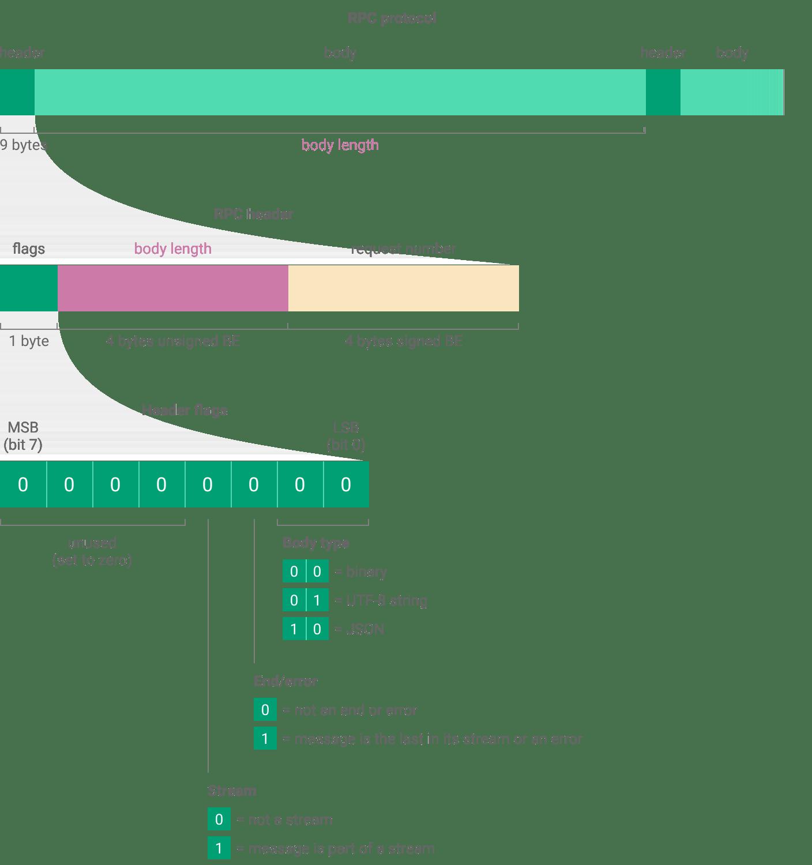 network protocol error message